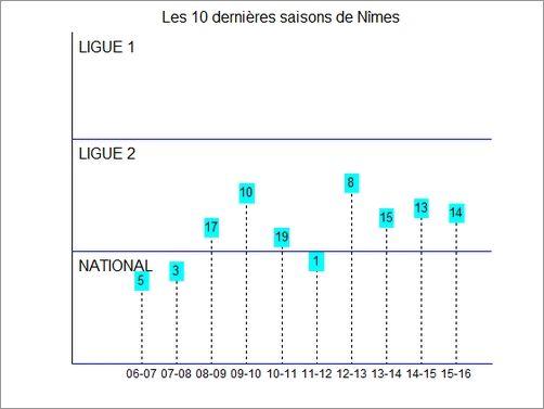 Actualités du NO : Championnat de Domino's Ligue 2 - J 18 : NÎMES (10ème) - BREST (2ème) Hist_clst_nimes